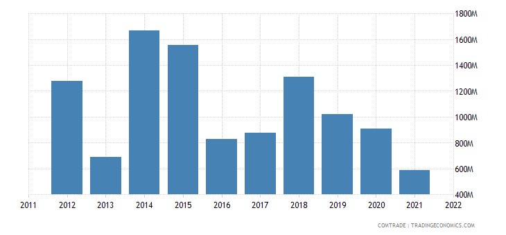 united states exports ethiopia