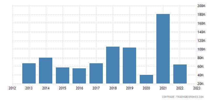 united states exports fiji