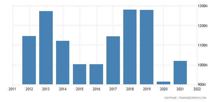 united states exports france commodities not specified according to kind