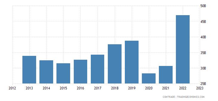 united states exports france
