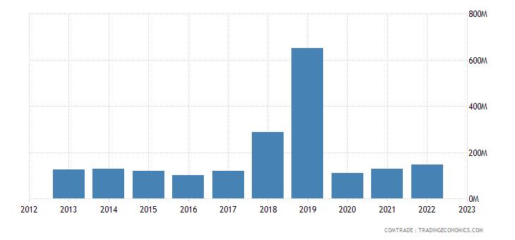 united states exports french polynesia