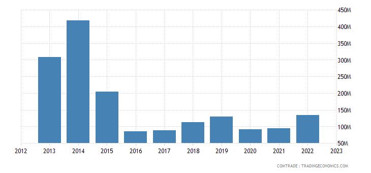 united states exports gabon