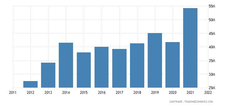 united states exports gambia