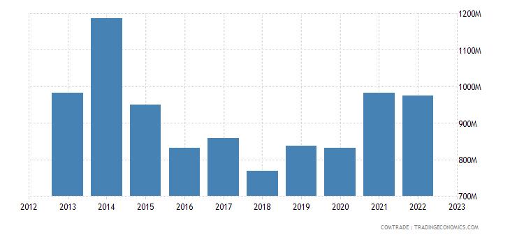 united states exports ghana