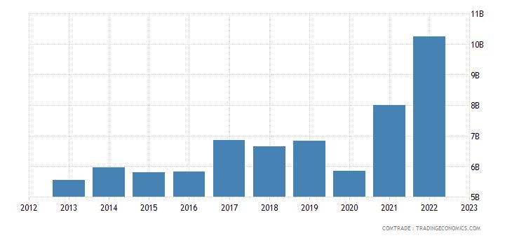 united states exports guatemala