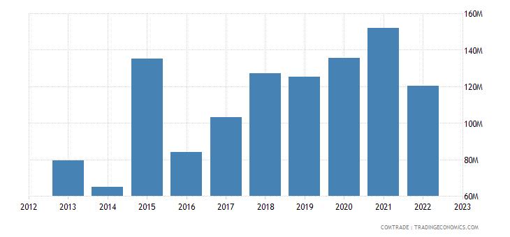 united states exports guinea