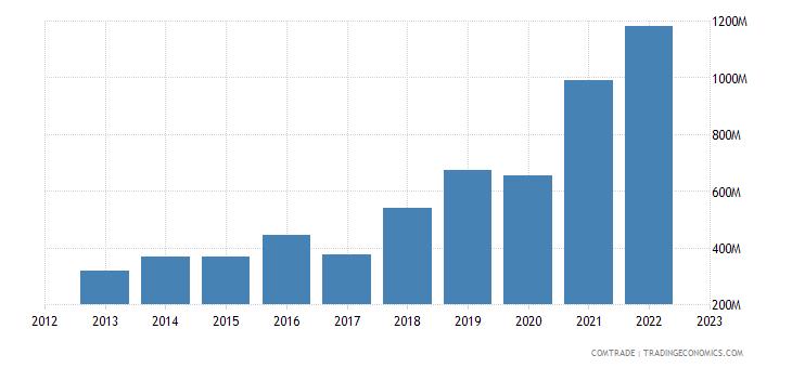 united states exports guyana