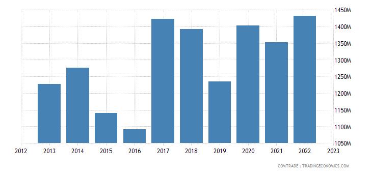 united states exports haiti