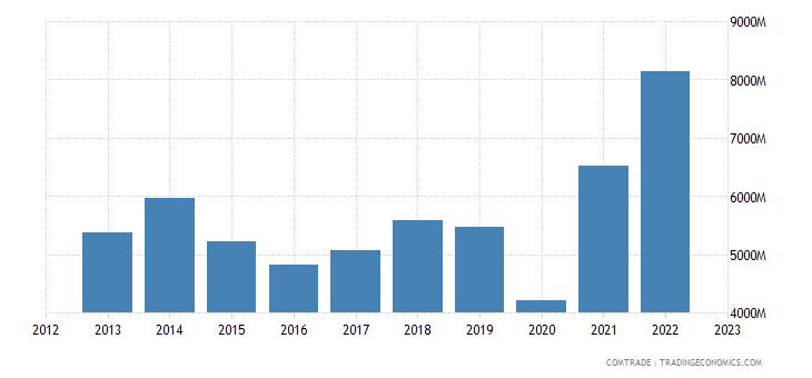 united states exports honduras