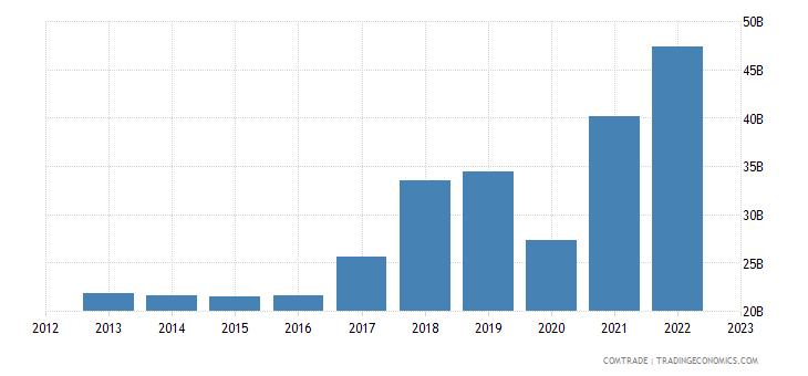 united states exports india