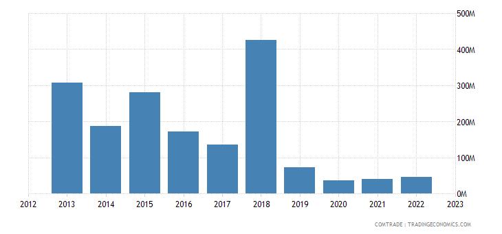 united states exports iran
