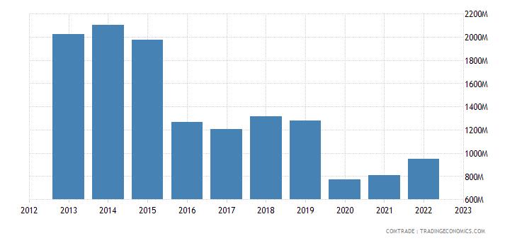 united states exports iraq