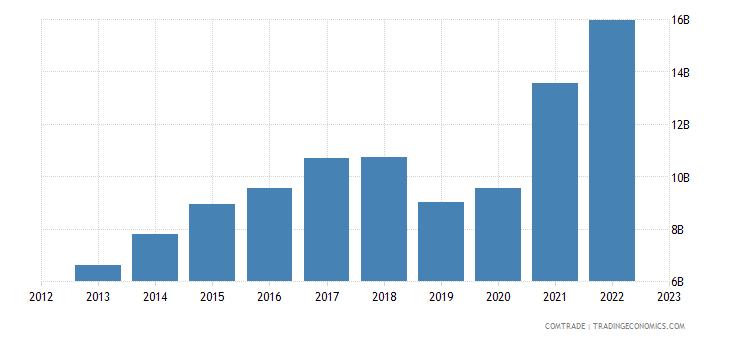 united states exports ireland