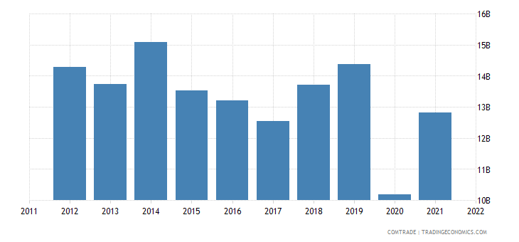united states exports israel