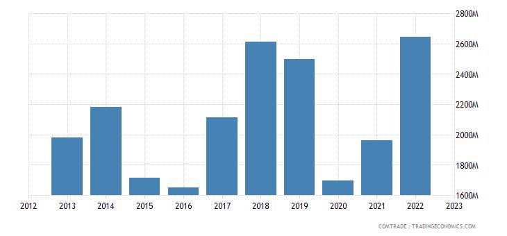 united states exports jamaica