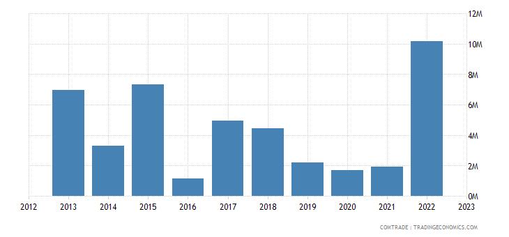 united states exports kiribati