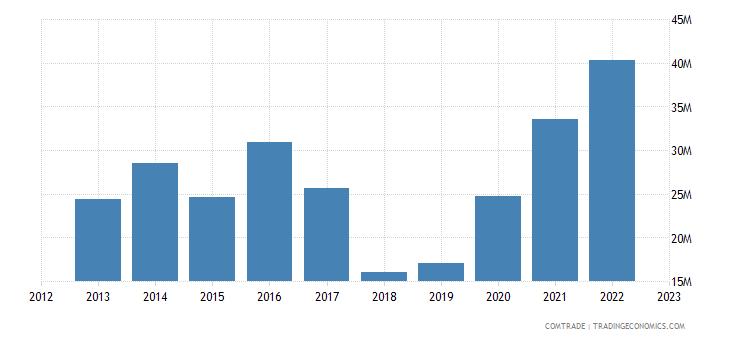 united states exports laos