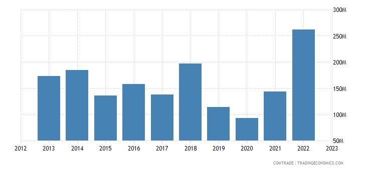 united states exports liberia