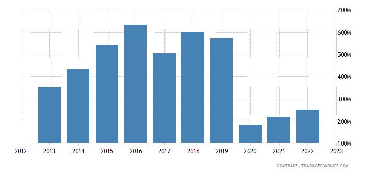 united states exports macau