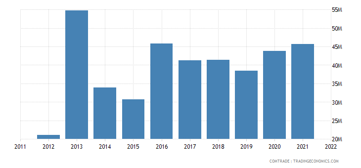 united states exports macedonia