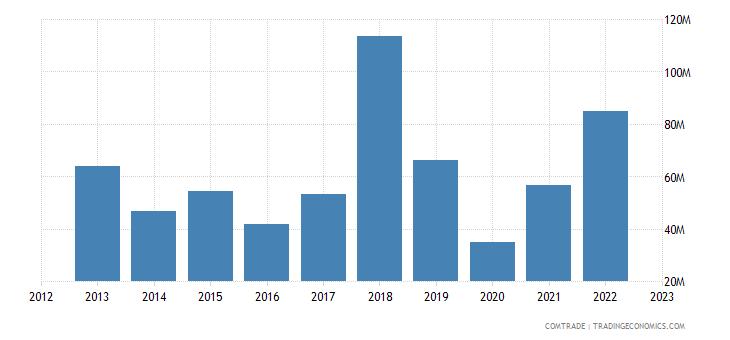 united states exports madagascar