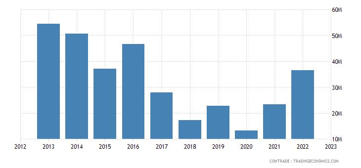 united states exports malawi