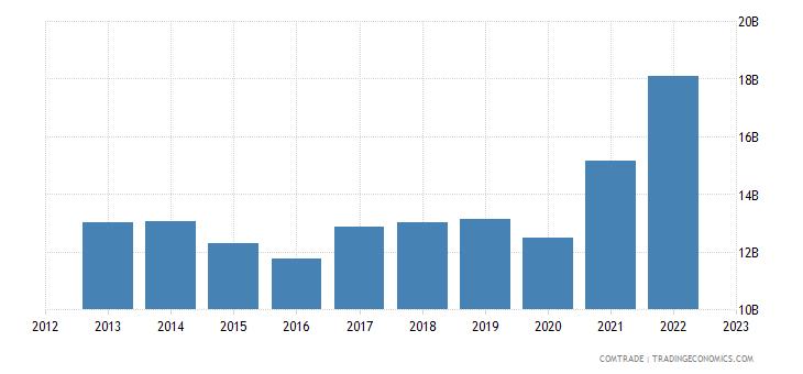 united states exports malaysia