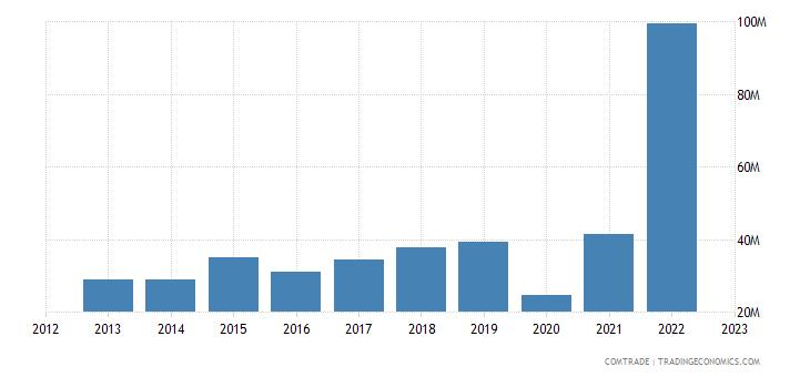 united states exports maldives