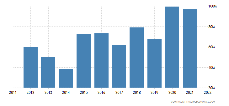united states exports mali