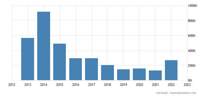 united states exports malta