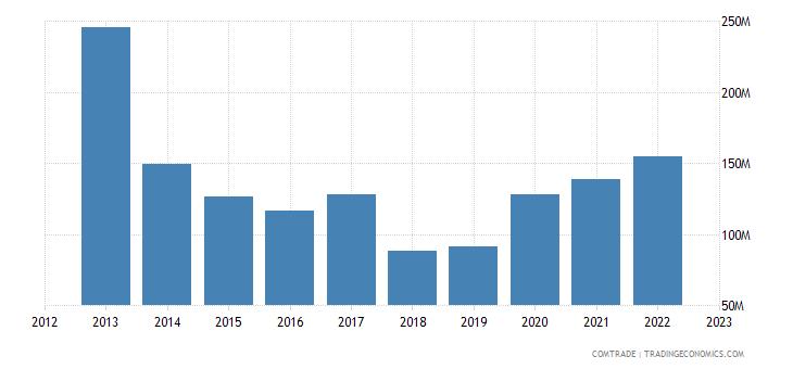 united states exports mauritania