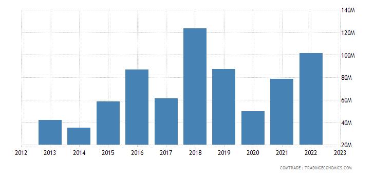 united states exports mauritius