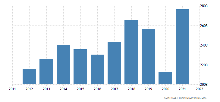 united states exports mexico