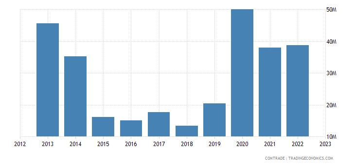 united states exports moldova