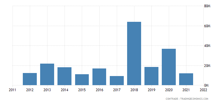 united states exports montenegro