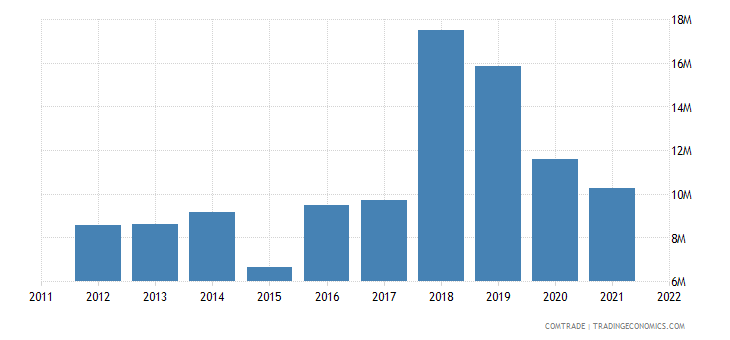 united states exports montserrat