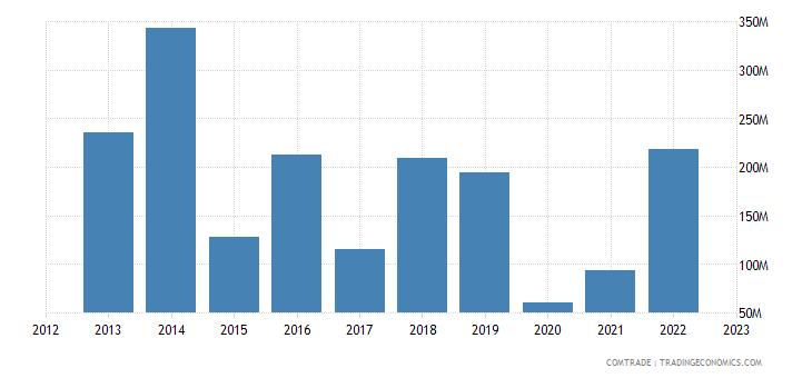 united states exports namibia