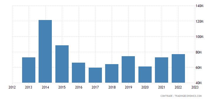 united states exports new caledonia