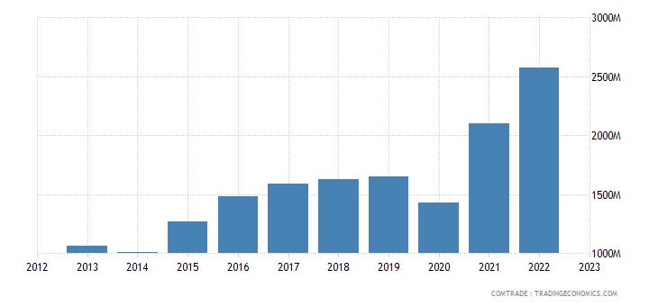 united states exports nicaragua