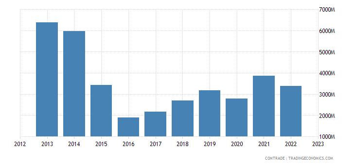 united states exports nigeria