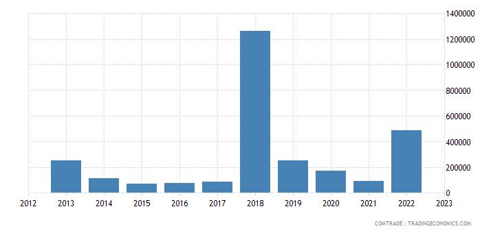 united states exports niue