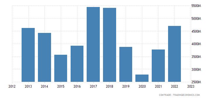 united states exports norway