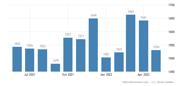 United States Exports of ADP Equipment and Office Machines