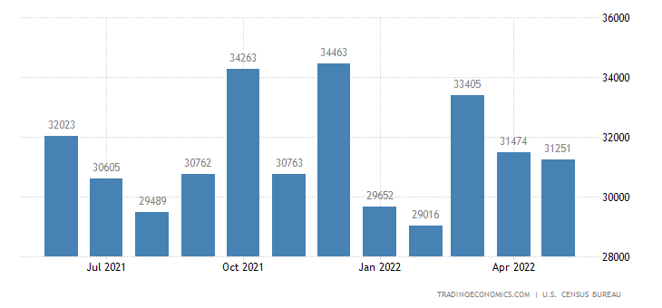 United States Exports of Advanced Technology Prd
