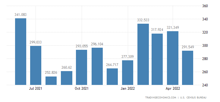 United States Exports of Agl. Mats. For Farming, Unmanufactured
