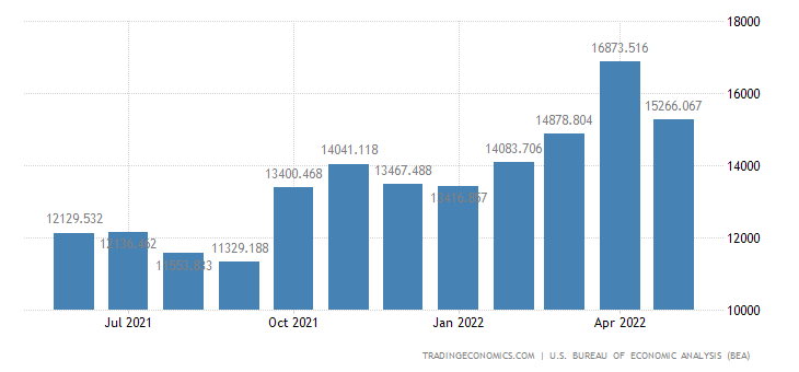 United States Exports of Agricultural