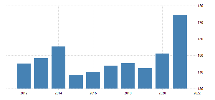 united states exports of agricultural goods bil of dollar fed data
