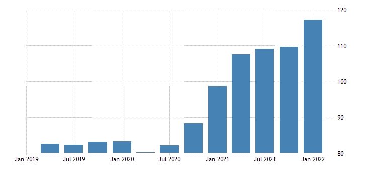 united states exports of agricultural goods chain type price index index 2009 100 fed data