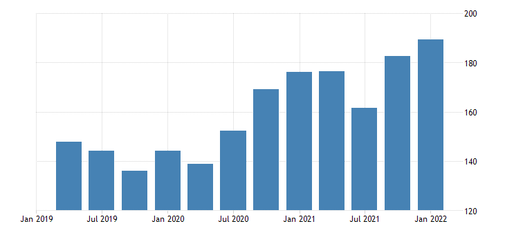 united states exports of agricultural goods fed data