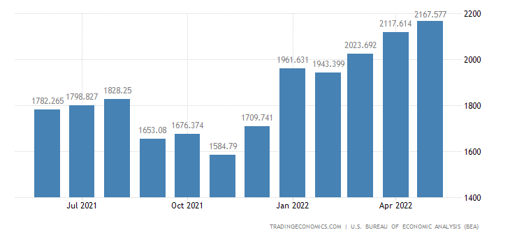 United States Exports of Agricultural Ism